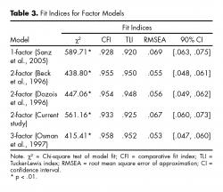 Fit Indices for Factor Models.