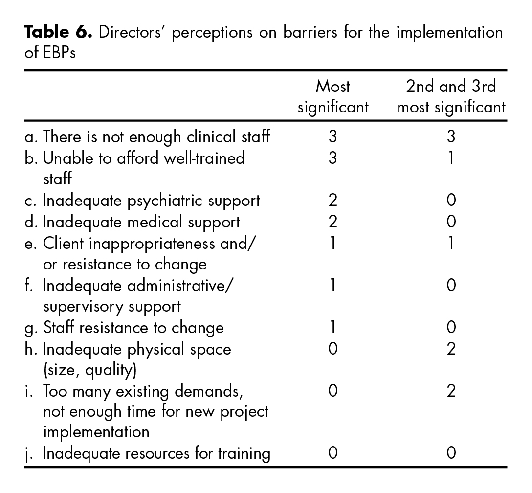 Barriers for the implementation of EBPs