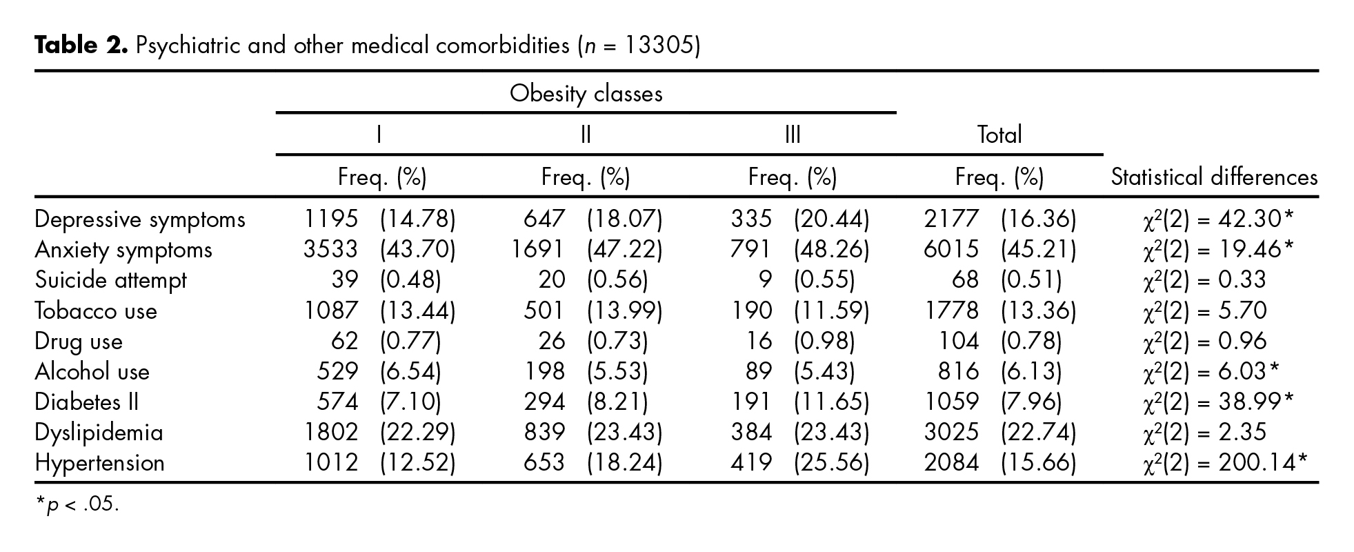 Psychiatric and other medical comorbidities (n = 13305)